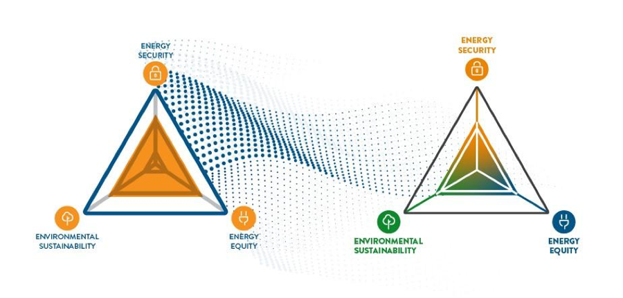 The three core dimensions: Energy Security, Energy Equity and Environmental Sustainability. Source: World Energy Council